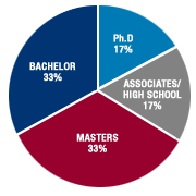 Associates/High Shool: 17% - Bachelor: 33% - Masters: 33% - Ph.D.: 17%